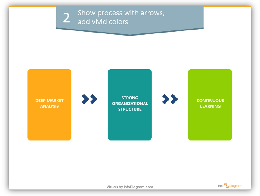 business process flow diagram example