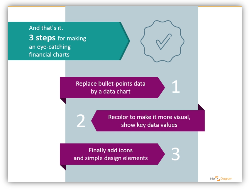 finance chart step-by-step makeover ppt