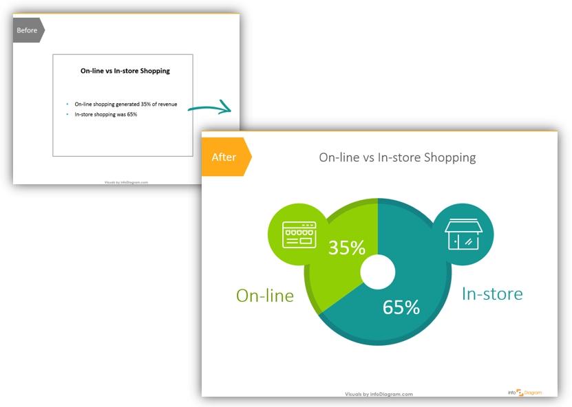 finance sales chart makeover example poweporint