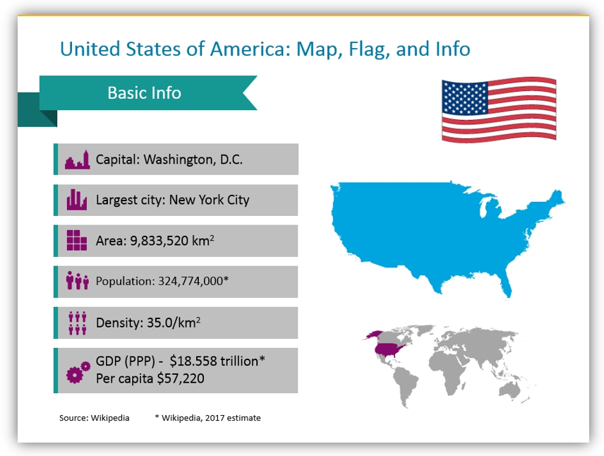 map graphics USA information powerpoint slide