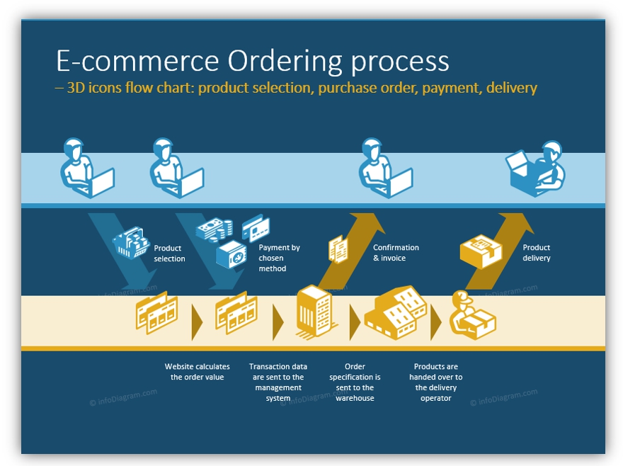 3D icons E-commerce Ordering process powerpoint