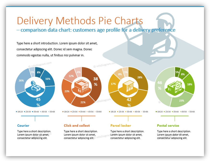 3D icons Delivery Methods Pie Charts