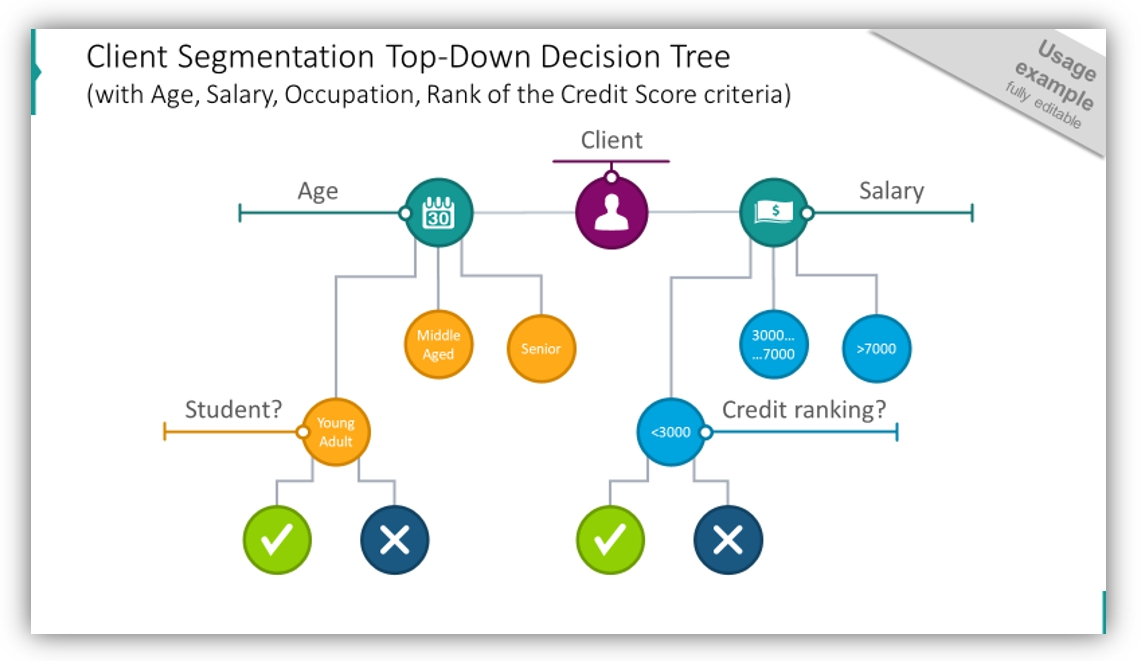 decision tree client segmentation diagram