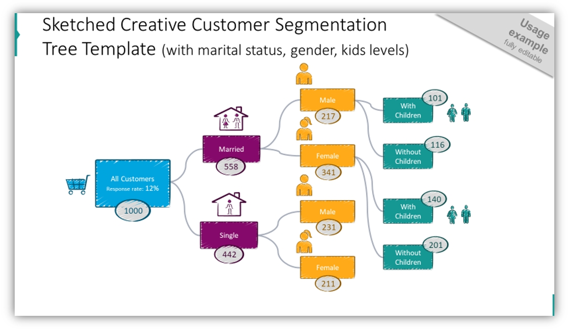 creative decision tree diagram customer segmentation