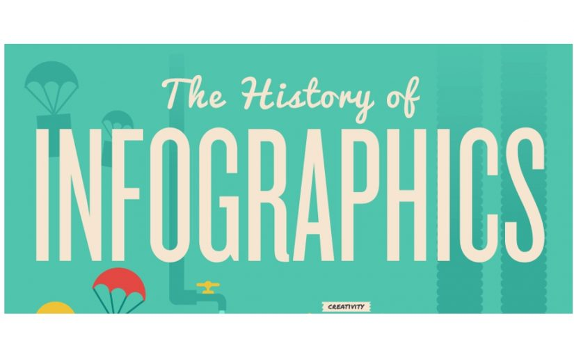 Infographics as a content marketing tool – does it still work?