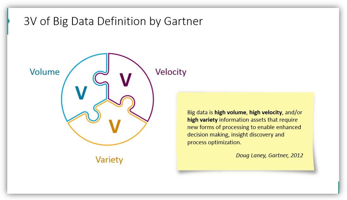 big data presentation 3V definition