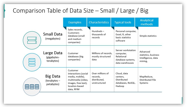 big data presentation data size ppt