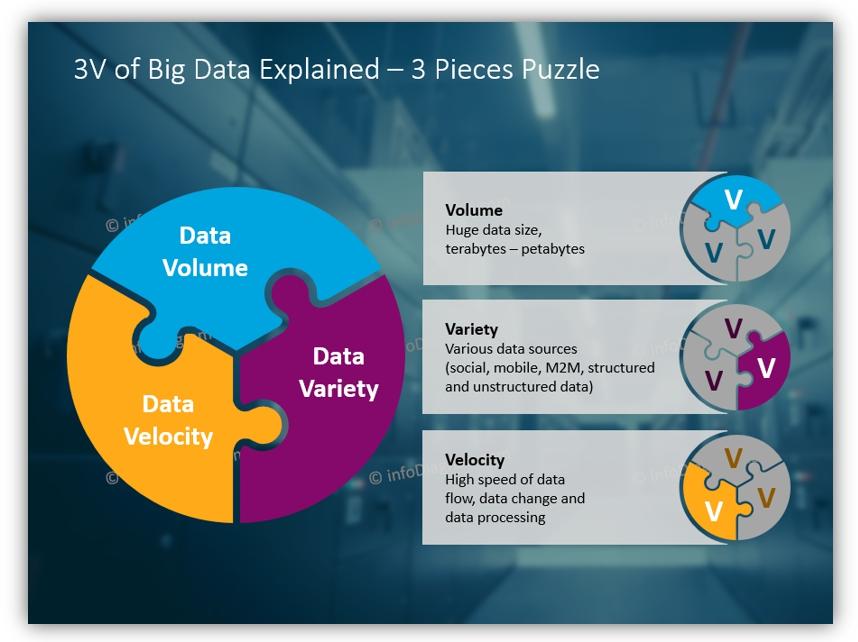 3V big data presentation powerpoint