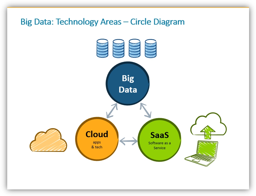 big data presentation technology areas