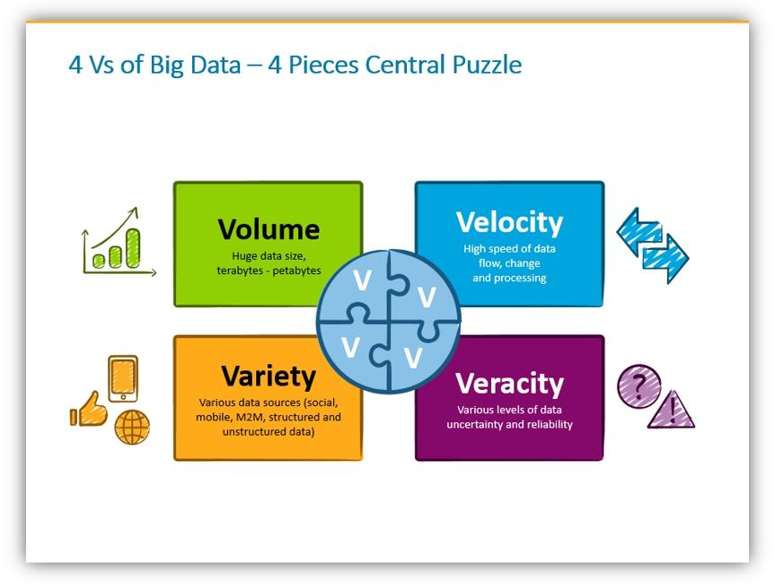 4V big data presentation