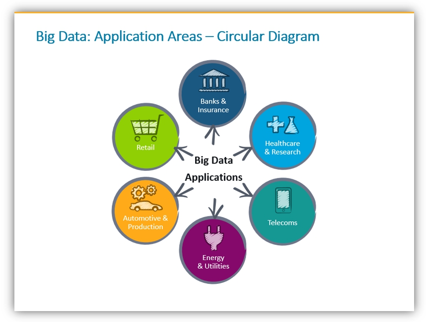 big data presentation Business Applications