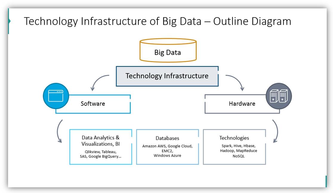 big data presentation opportunities technology infrastructure