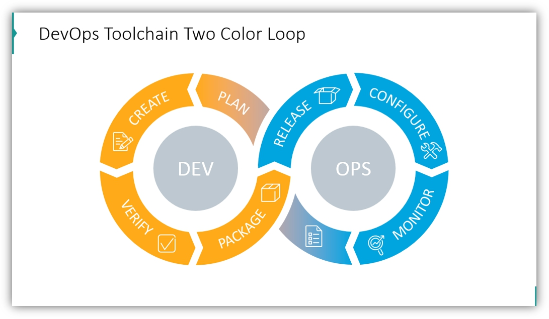 toolchain loop devops two-color chart