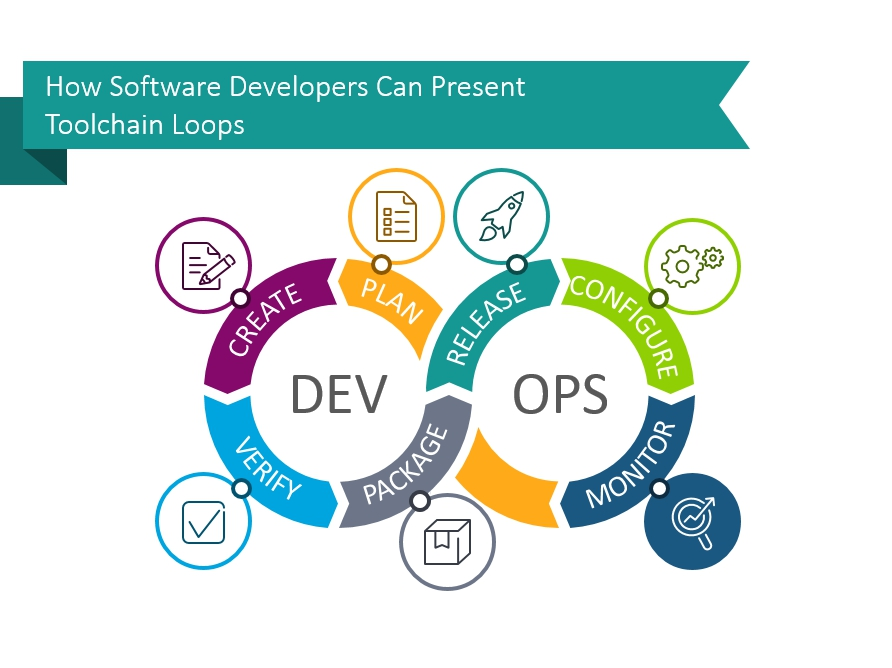 Creative Inspirations For Presenting Devops Toolchain Loop