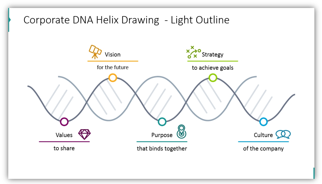 DNA diagram outline