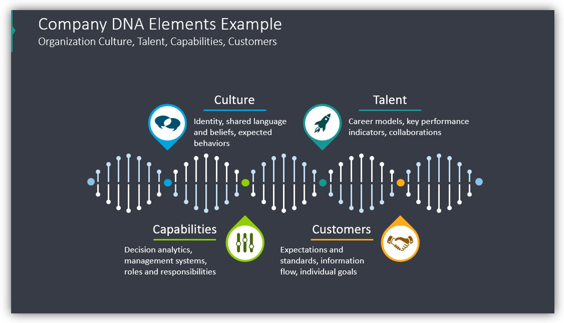 DNA diagram Company DNA Elements