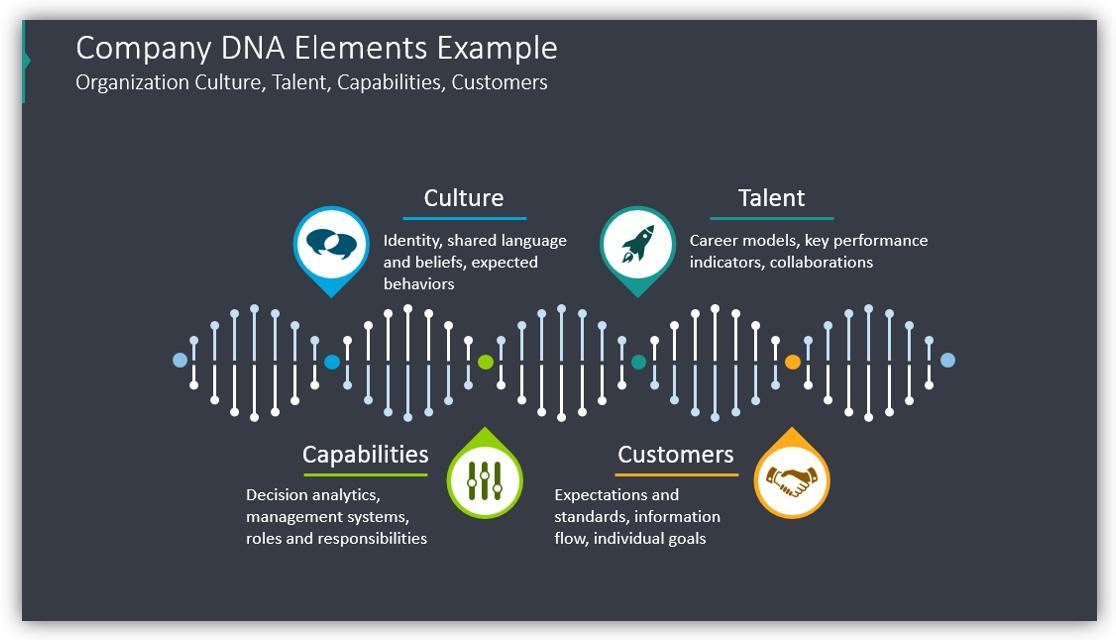 DNA diagram Company DNA Elements