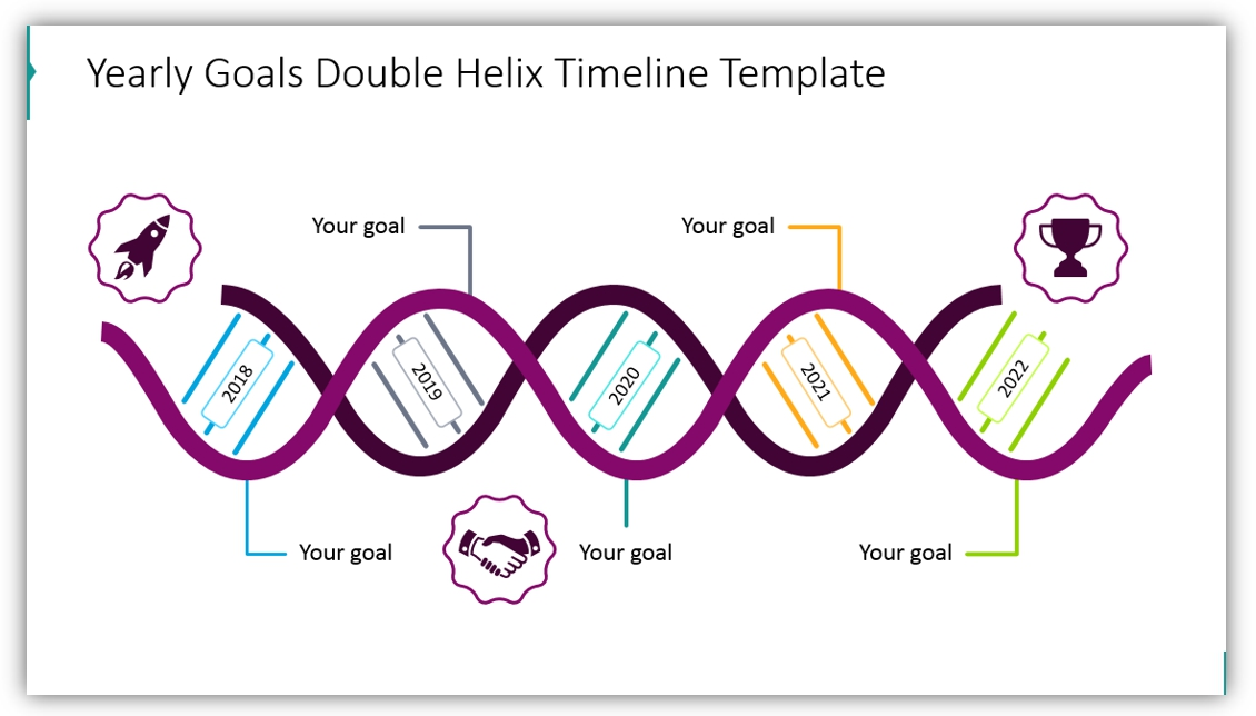 DNA diagram timeline