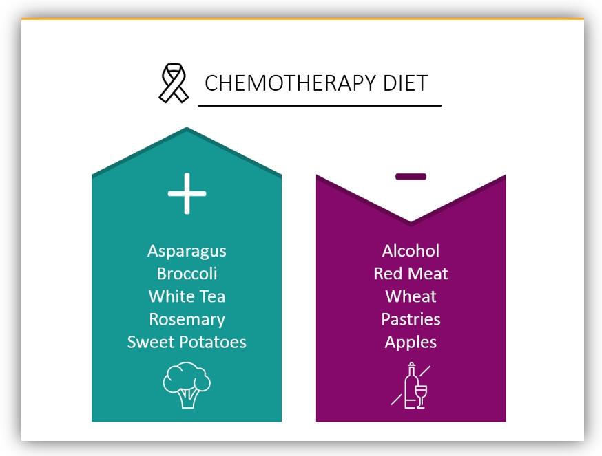 outline healthcare graphics diet diagram powerpoint
