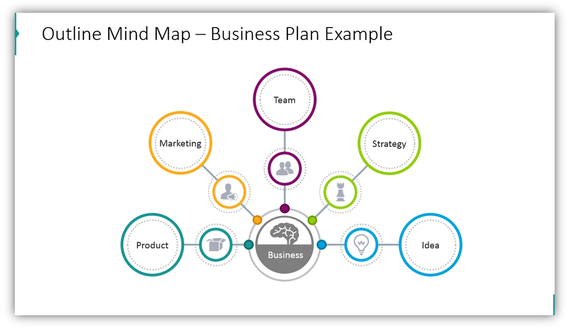 outline mind map Business Plan Example