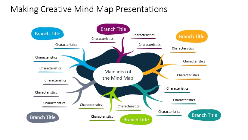 Making Creative Mind Map Presentations