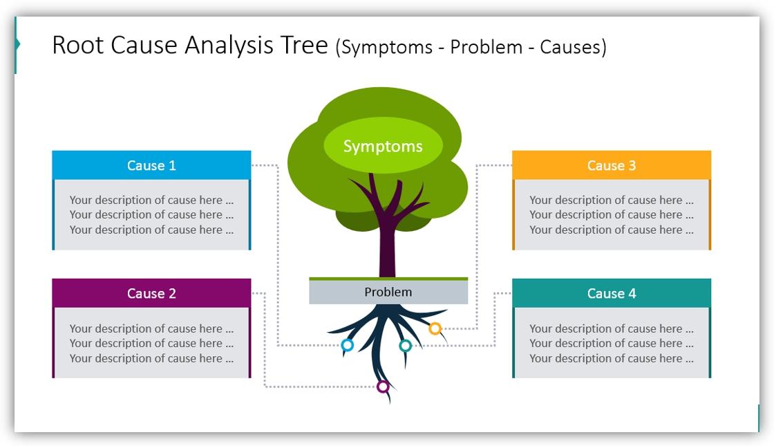 tree diagram Root Cause Analysis Tree