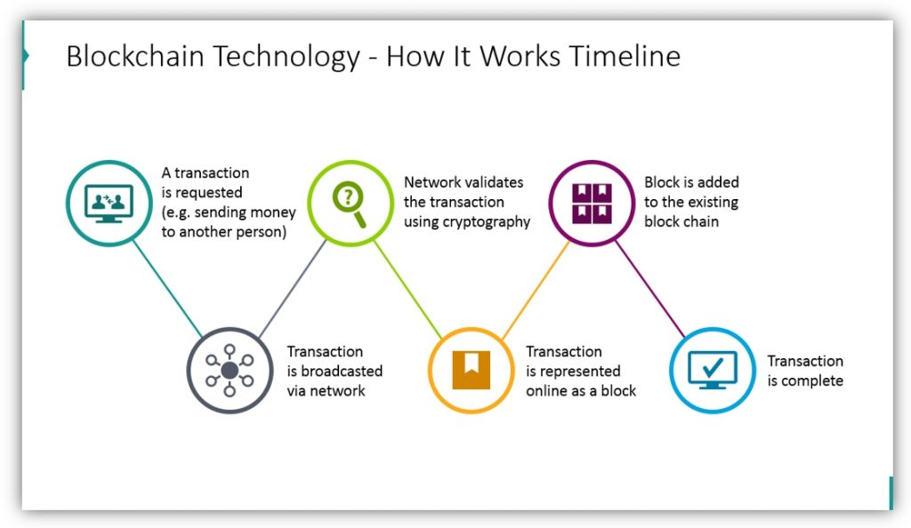 Blockchain Technology process timeline