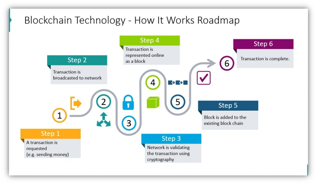 Blockchain Technology process roadmaps powerpoint