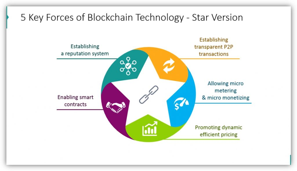 Blockchain Technology five forces