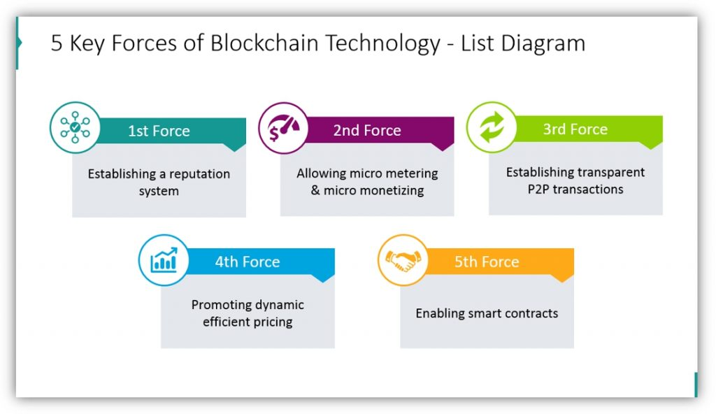 Blockchain Technology 5 key forces list diagram