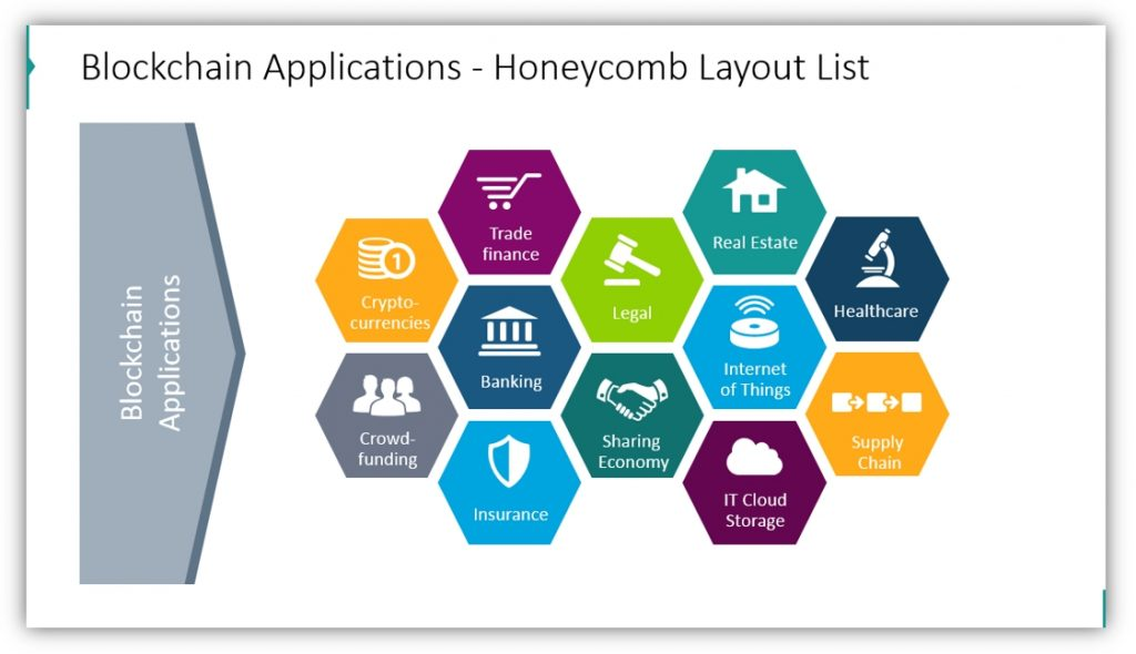 Blockchain Technology application areas honeycomb list