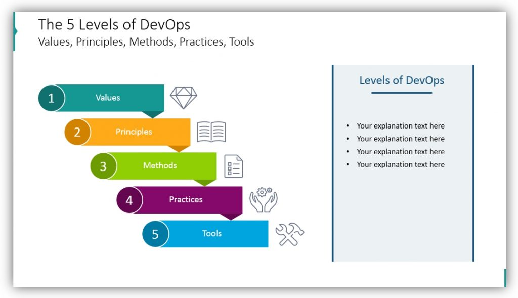 DevOps methodology levels ppt