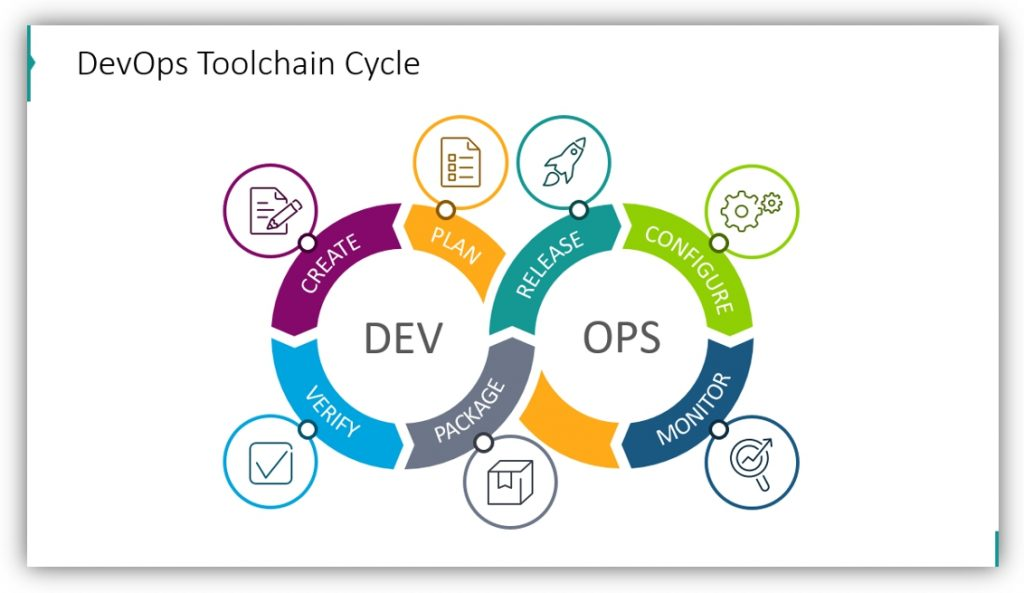 DevOps methodology process cycle powerpoint