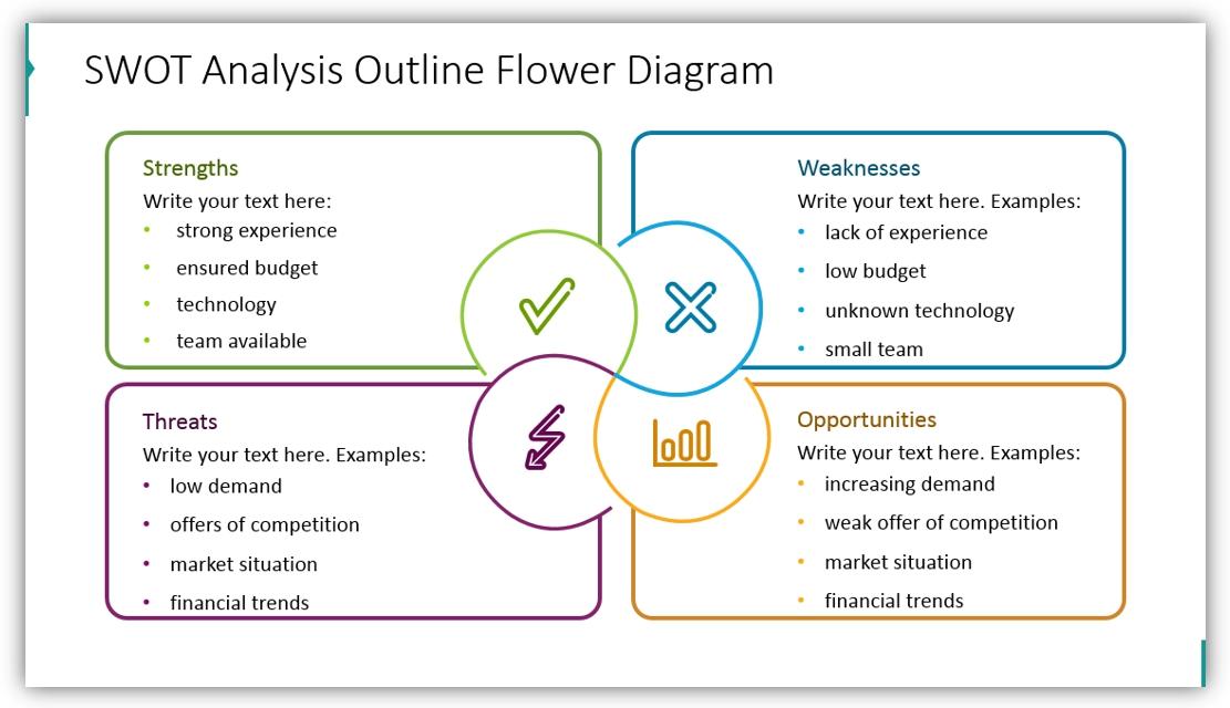SWOT analysis presentation flower outline diagram ppt