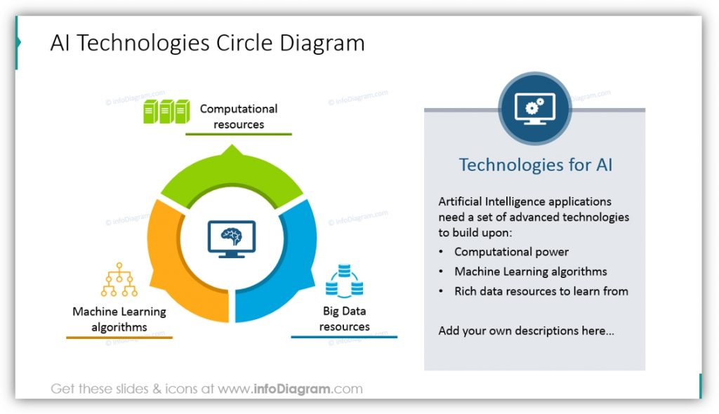 Artificial Intelligence AI technologies circle diagram