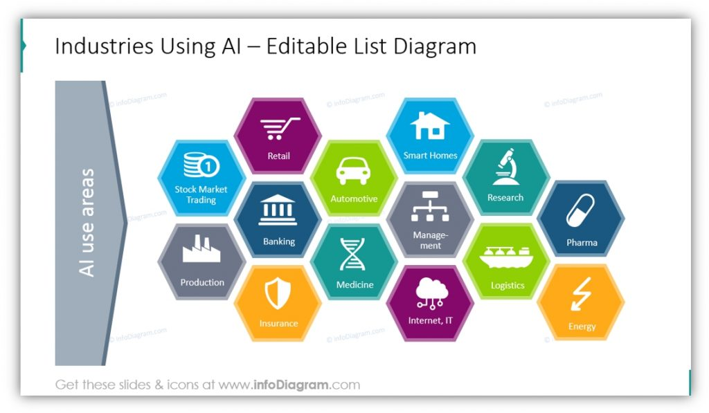 Artificial Intelligence industries using AI ppt