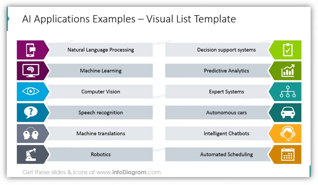 Artificial Intelligence applications examples list