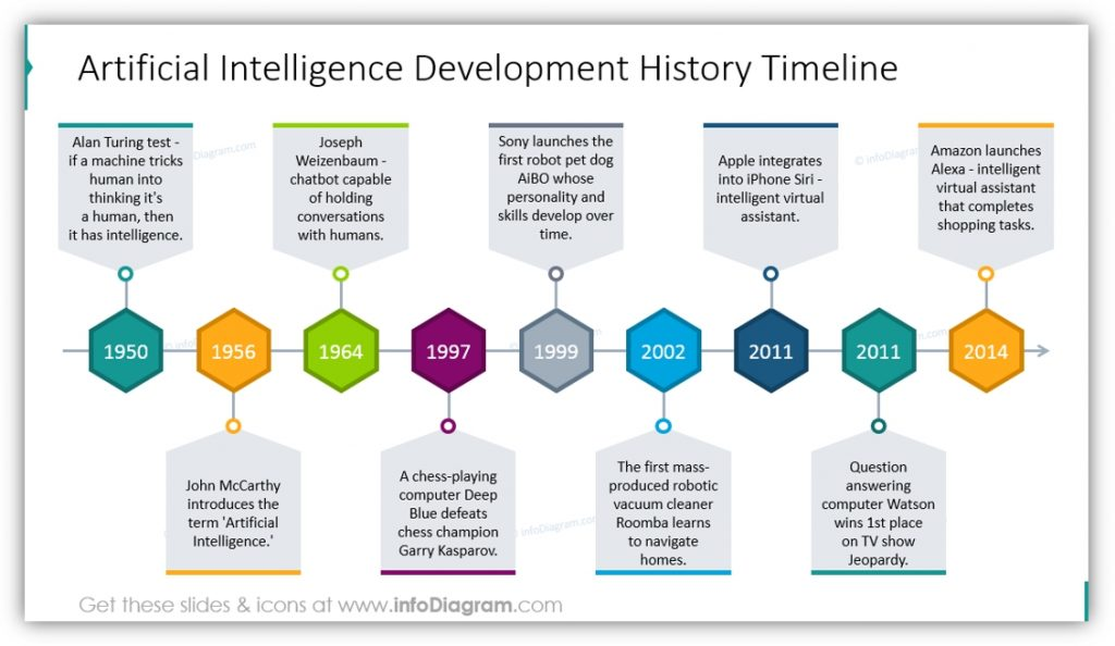 Artificial Intelligence development history timeline ppt