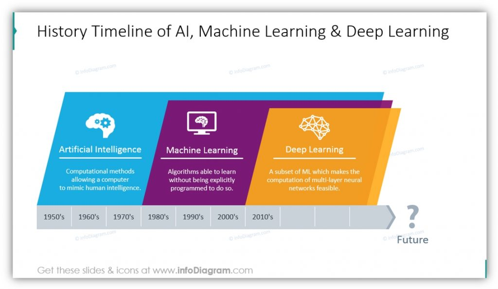 Artificial Intelligence history timeline powerpoint