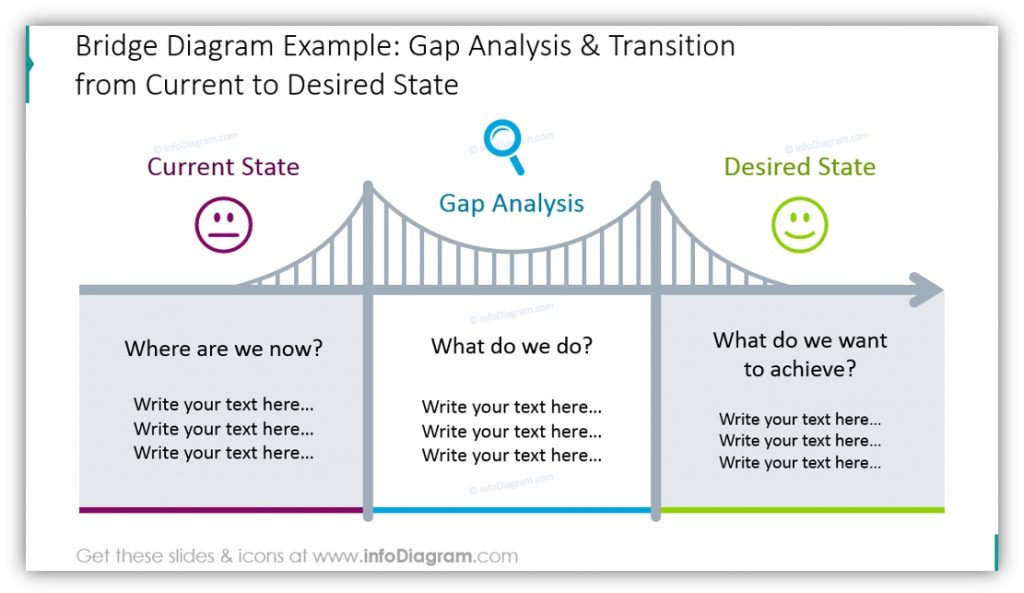 bridge the gap concept gap analysis transition ppt