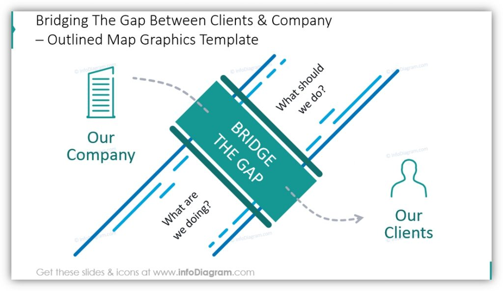 bridge the gap between vlients and company powerpoint