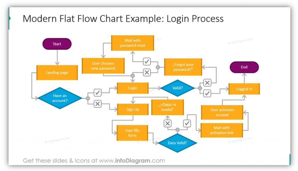 flow chart diagrams login process flat chart ppt