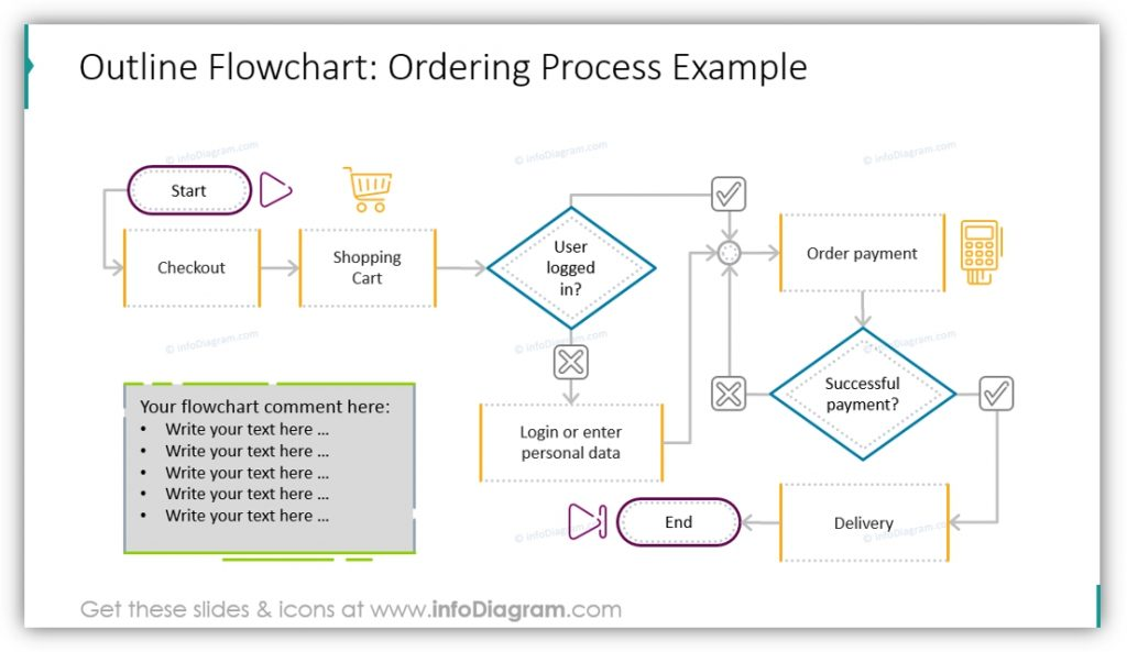 flow chart diagrams ordering process example