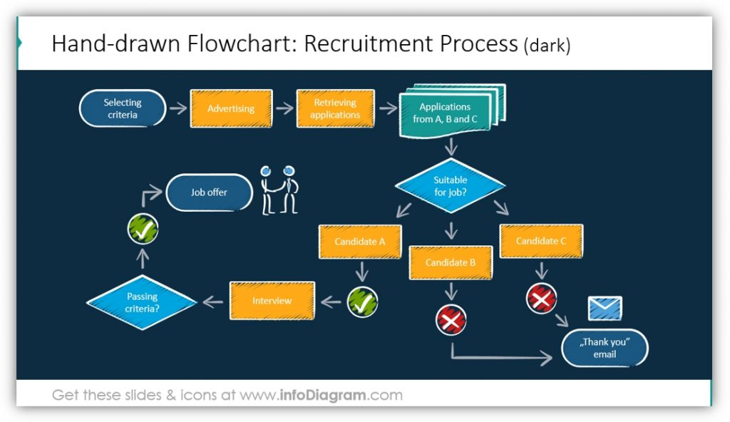 flow chart diagrams recruitment process hand drawn style powerpoint