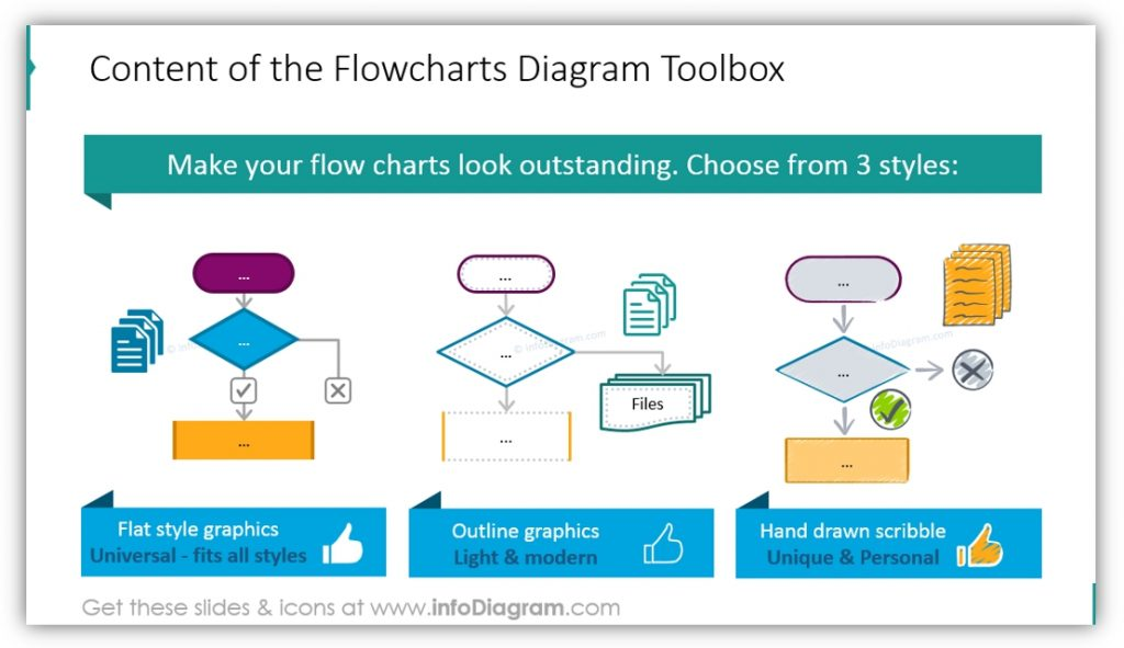 Present Processes Creatively with Flow Chart Diagrams - Blog
