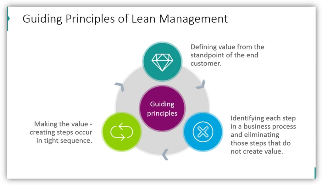 Lean Management guiding principles