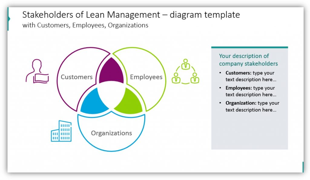 Lean Management stakeholders diagram