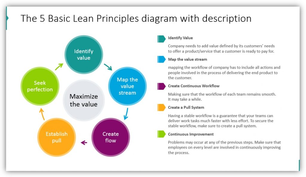 Lean Management lean principles ppt