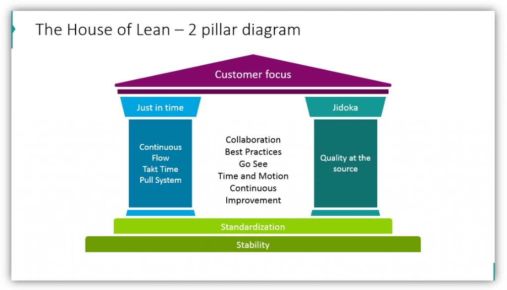 Lean Management house of lean ppt