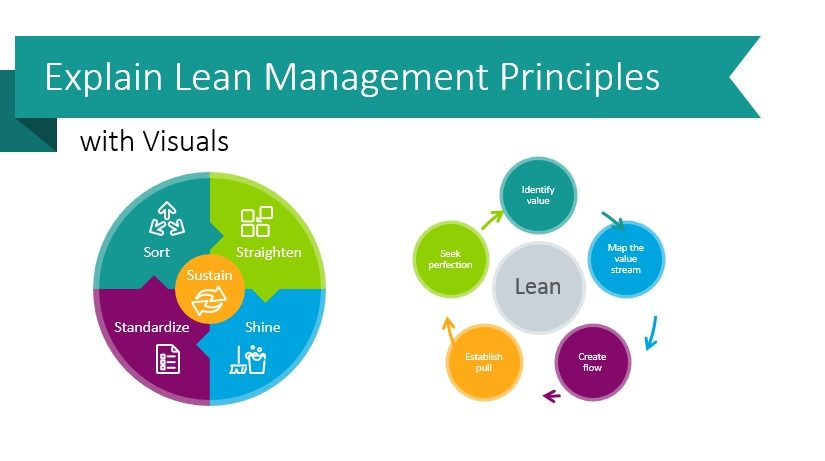 Explain Lean Management Principles with Visuals